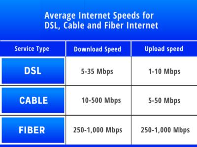 speed comparison